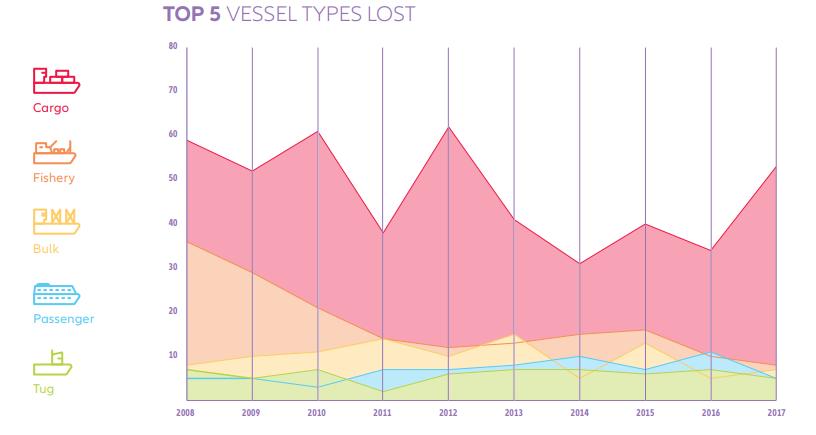 近日,保险公司安联保险(Allianz)发布了最新《安全与海运报告》,报告回顾了2008年至2017年十年间航运安全事故的船舶类型、事故原因及事故发生地区等数据。报告中指出,全球海运损失呈延续下降趋势,过去十年间,全球海运损失减少了超过三分之一(38%)。根据报告显示,普通货船发生事故的比例大约占事故总数的一半,而导致事故的主要原因是船只沉没,该段时间内船舶全损事故有超过50%事这个原因造成的。  普通货船、渔船、散货船、客船及拖船是全损事故发生率最高的五类船舶,过去十年共发生的1129起全损事故中,普通